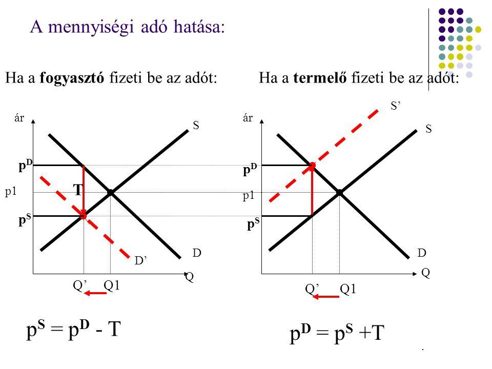 A mennyiségi adó hatása: Ha a fogyasztó fizeti be az adót:Ha a termelő fizeti be az adót: ár Q Q D S S D p1 Q1 p S = p D - T T D' pDpD pSpS Q' p D = p