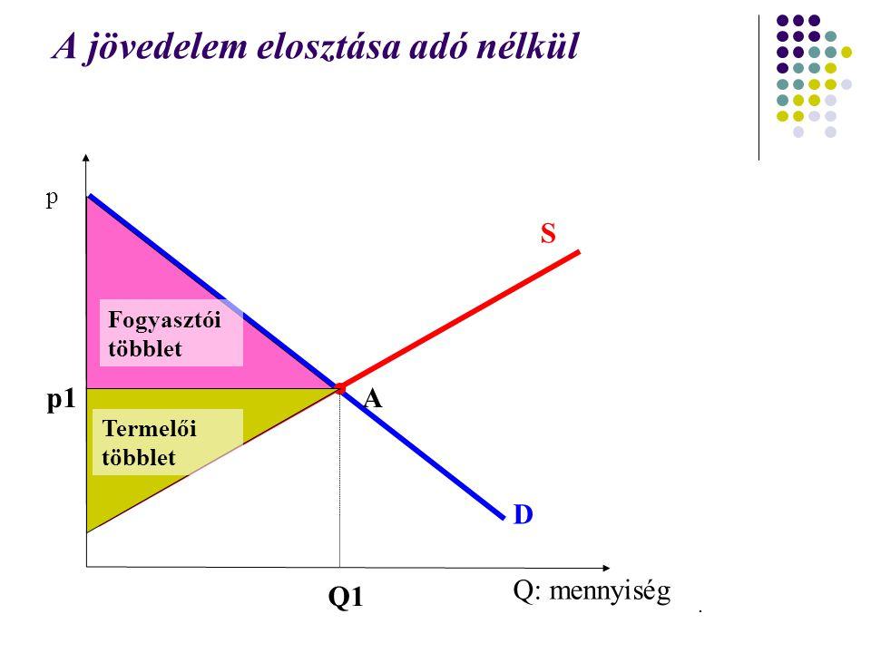 A jövedelem elosztása adó nélkül Q: mennyiség p D S p1 Q1 A Fogyasztói többlet Termelői többlet.