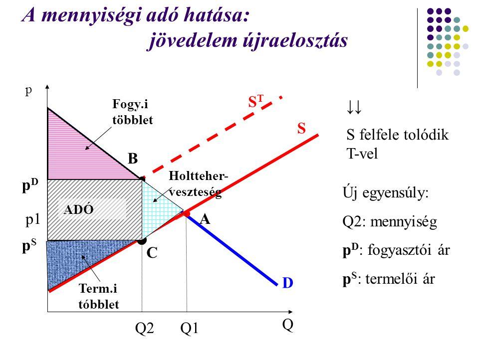 A mennyiségi adó hatása: jövedelem újraelosztás Q p D S p1 Q1 ↓↓ S felfele tolódik T-vel STST Új egyensúly: Q2: mennyiség p D : fogyasztói ár p S : te