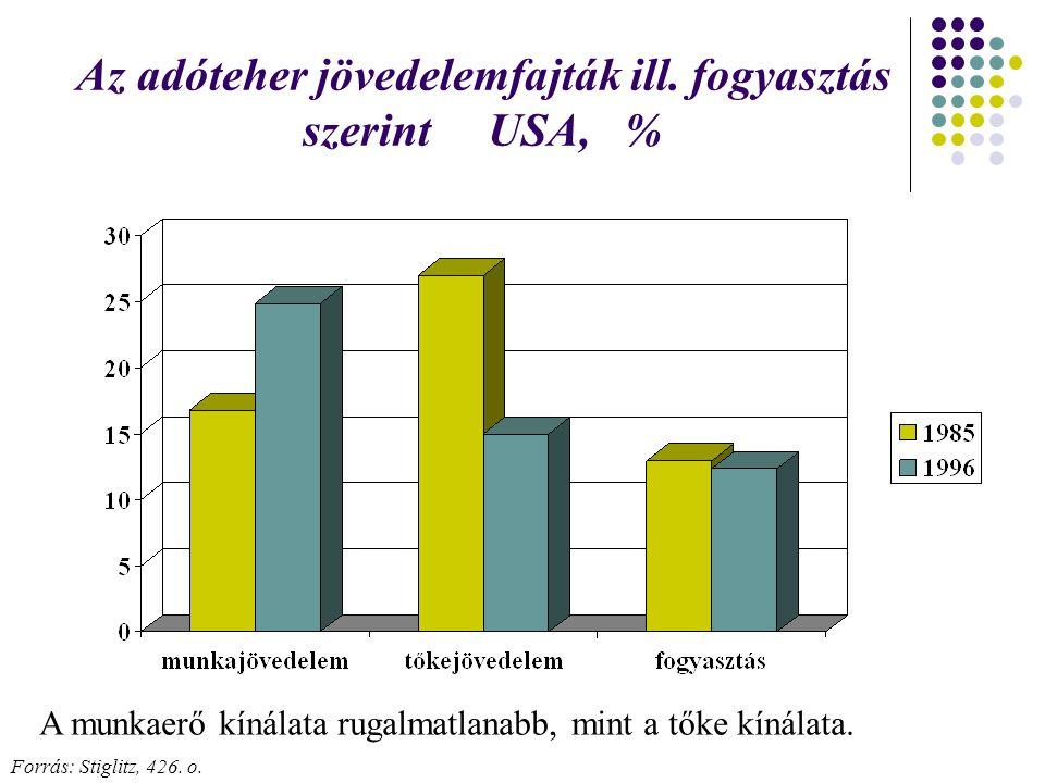 Az adóteher jövedelemfajták ill. fogyasztás szerint USA, % Forrás: Stiglitz, 426. o. A munkaerő kínálata rugalmatlanabb, mint a tőke kínálata.