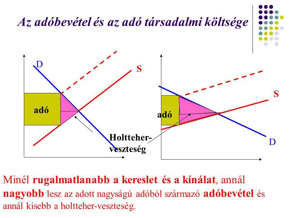 Az adóbevétel és az adó társadalmi költsége adó Holtteher- veszteség D S Minél rugalmatlanabb a kereslet és a kínálat, annál nagyobb lesz az adott nag