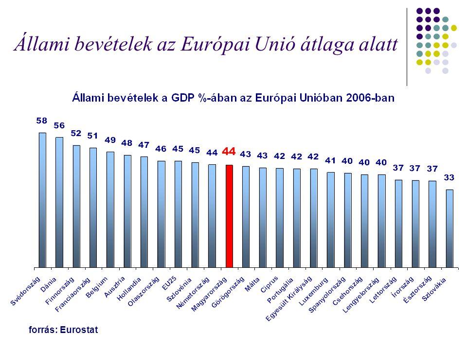 Állami bevételek az Európai Unió átlaga alatt forrás: Eurostat
