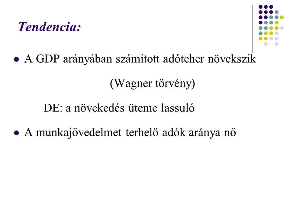 Tendencia: A GDP arányában számított adóteher növekszik (Wagner törvény) DE: a növekedés üteme lassuló A munkajövedelmet terhelő adók aránya nő