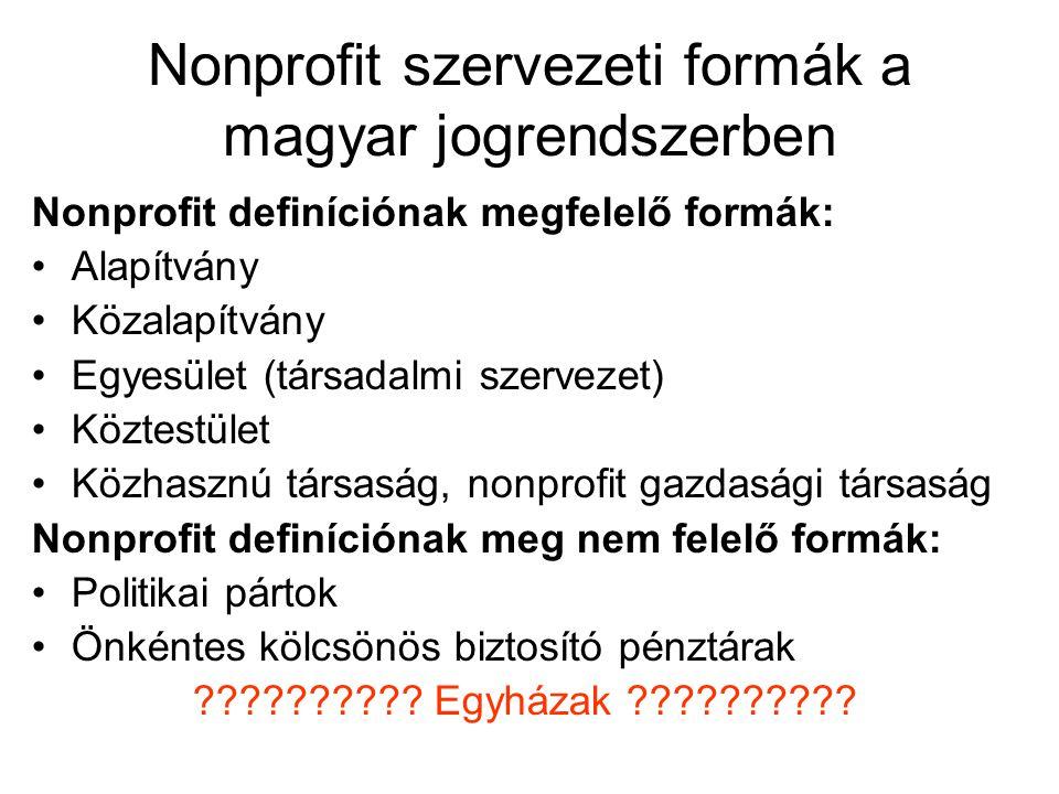 Nonprofit szervezeti formák a magyar jogrendszerben Nonprofit definíciónak megfelelő formák: Alapítvány Közalapítvány Egyesület (társadalmi szervezet) Köztestület Közhasznú társaság, nonprofit gazdasági társaság Nonprofit definíciónak meg nem felelő formák: Politikai pártok Önkéntes kölcsönös biztosító pénztárak ?????????.