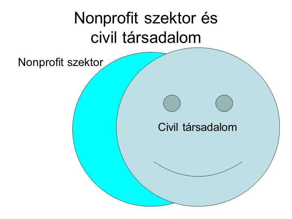 Nonprofit szektor és civil társadalom Nonprofit szektor Civil társadalom