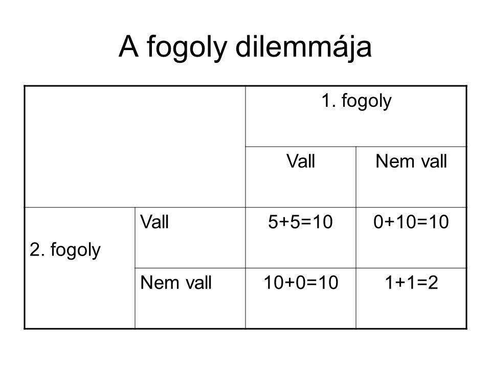 A fogoly dilemmája 1. fogoly VallNem vall 2. fogoly Vall5+5=100+10=10 Nem vall10+0=101+1=2