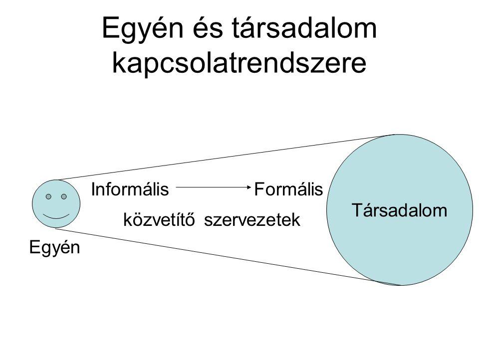 Egyén és társadalom kapcsolatrendszere Informális Formális közvetítő szervezetek Egyén Társadalom