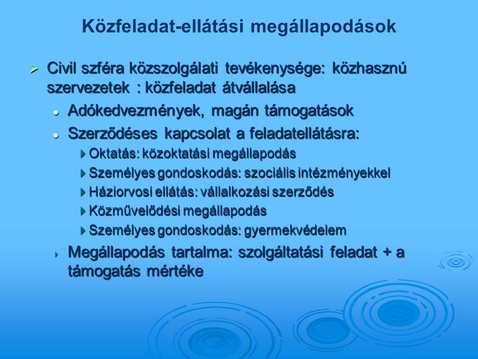 Közfeladat-ellátási megállapodások  Civil szféra közszolgálati tevékenysége: közhasznú szervezetek : közfeladat átvállalása Adókedvezmények, magán tá