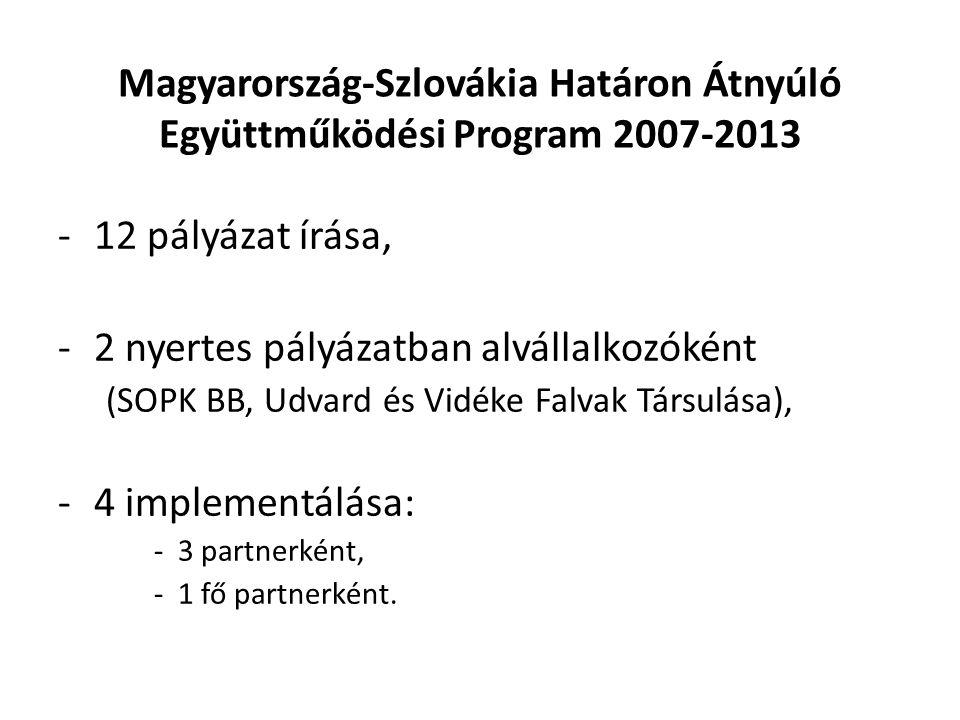 Magyarország-Szlovákia Határon Átnyúló Együttműködési Program 2007-2013 -12 pályázat írása, -2 nyertes pályázatban alvállalkozóként (SOPK BB, Udvard és Vidéke Falvak Társulása), -4 implementálása: -3 partnerként, -1 fő partnerként.