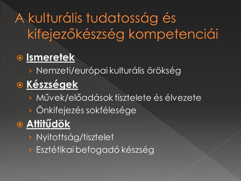  Ismeretek › Nemzeti/európai kulturális örökség  Készségek › Művek/előadások tisztelete és élvezete › Önkifejezés sokfélesége  Attitűdök › Nyitottság/tisztelet › Esztétikai befogadó készség