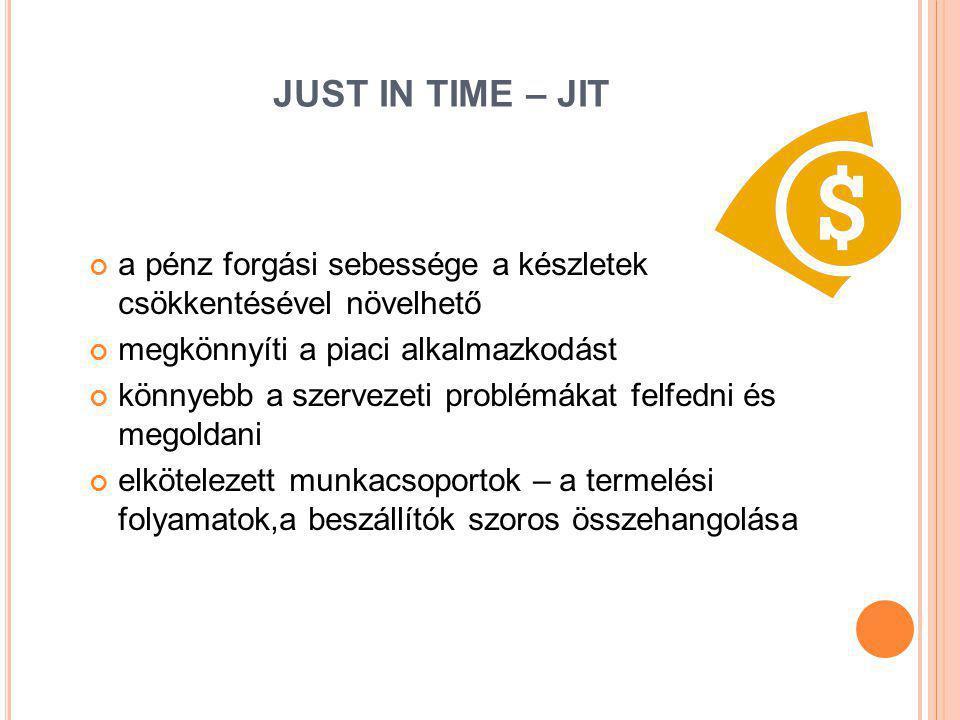 JUST IN TIME – JIT a pénz forgási sebessége a készletek csökkentésével növelhető megkönnyíti a piaci alkalmazkodást könnyebb a szervezeti problémákat