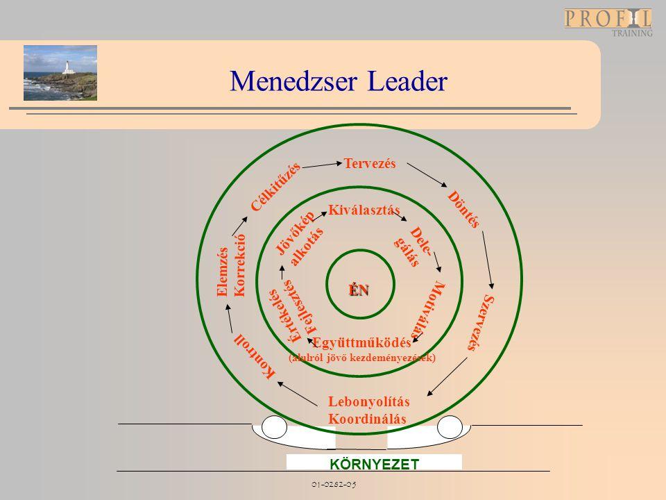 01-0282-05 Menedzser Leader KÖRNYEZET ÉN Jövőkép alkotás Kiválasztás Dele- gálás Motiválás Együttműködés (alulról jövő kezdeményezések) Értékelés Fejl