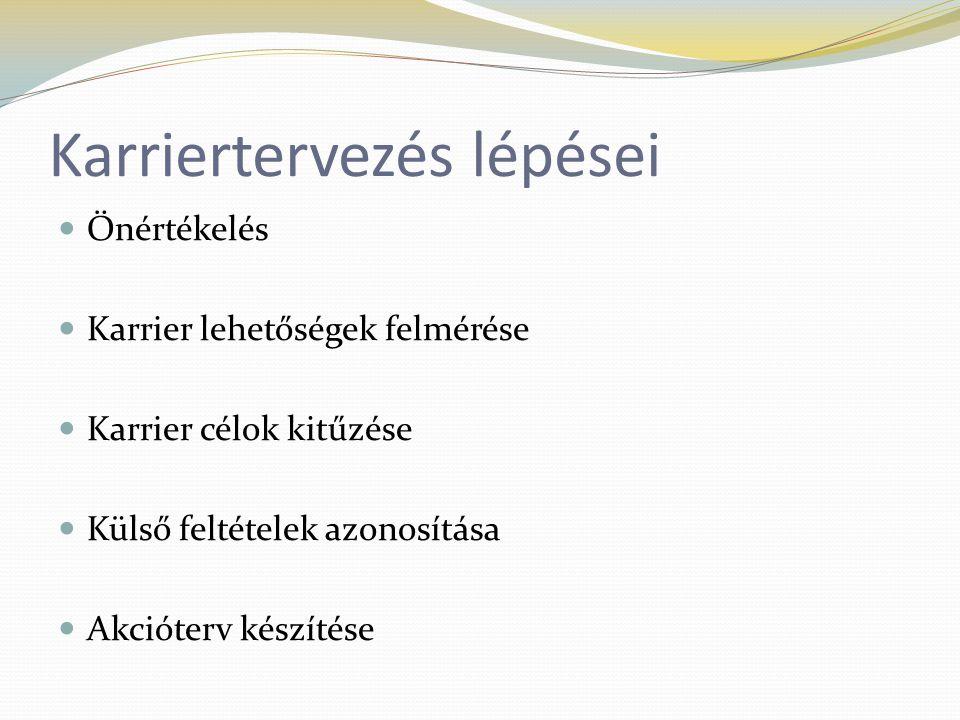 Karriertervezés lépései Önértékelés Karrier lehetőségek felmérése Karrier célok kitűzése Külső feltételek azonosítása Akcióterv készítése