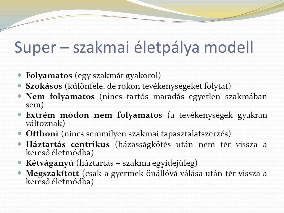 Super – szakmai életpálya modell Folyamatos (egy szakmát gyakorol) Szokásos (különféle, de rokon tevékenységeket folytat) Nem folyamatos (nincs tartós