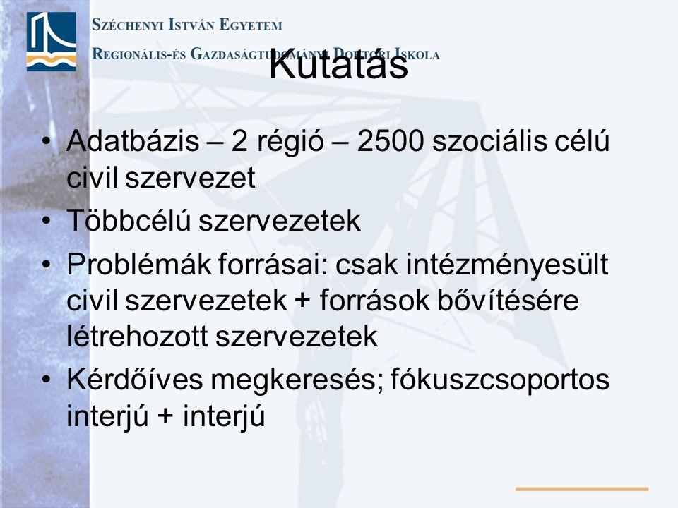 Kutatás Adatbázis – 2 régió – 2500 szociális célú civil szervezet Többcélú szervezetek Problémák forrásai: csak intézményesült civil szervezetek + források bővítésére létrehozott szervezetek Kérdőíves megkeresés; fókuszcsoportos interjú + interjú