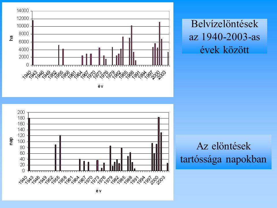 Belvízelöntések az 1940-2003-as évek között Az elöntések tartóssága napokban