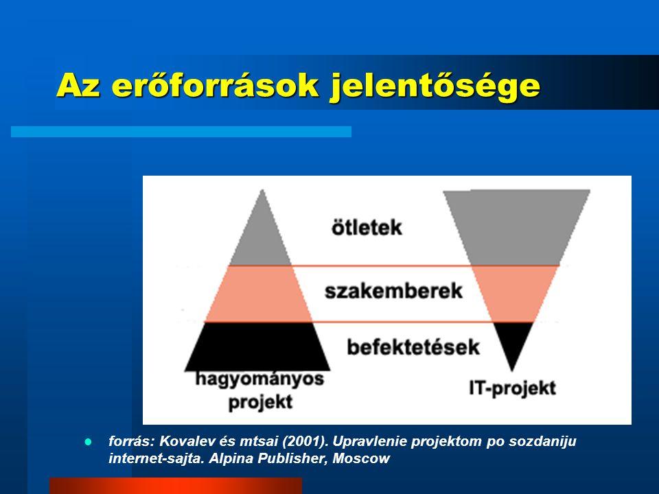 A vizsgálati területek HRM HRM Kockázatkezelés Kockázatkezelés TQM TQM Időbeli trendek Időbeli trendek Kutatások Kutatások IT-termékek komplexitása IT-termékek komplexitása