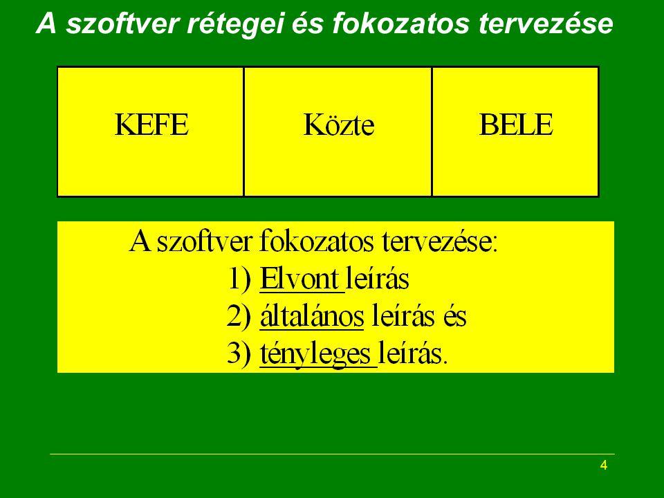"""5 A szoftver rétegei """"KEFE és """"BELE –Fizikailag is elkülönítve –különböző jellegű szerepek –Különböző szakismeretekkel –Elkülönült tervezés és kidolgozás """"KÖZTE : a kettő kapcsolata Az emberben is elkülöníthető (~) –a kommunikáció és –a belső műveletek"""
