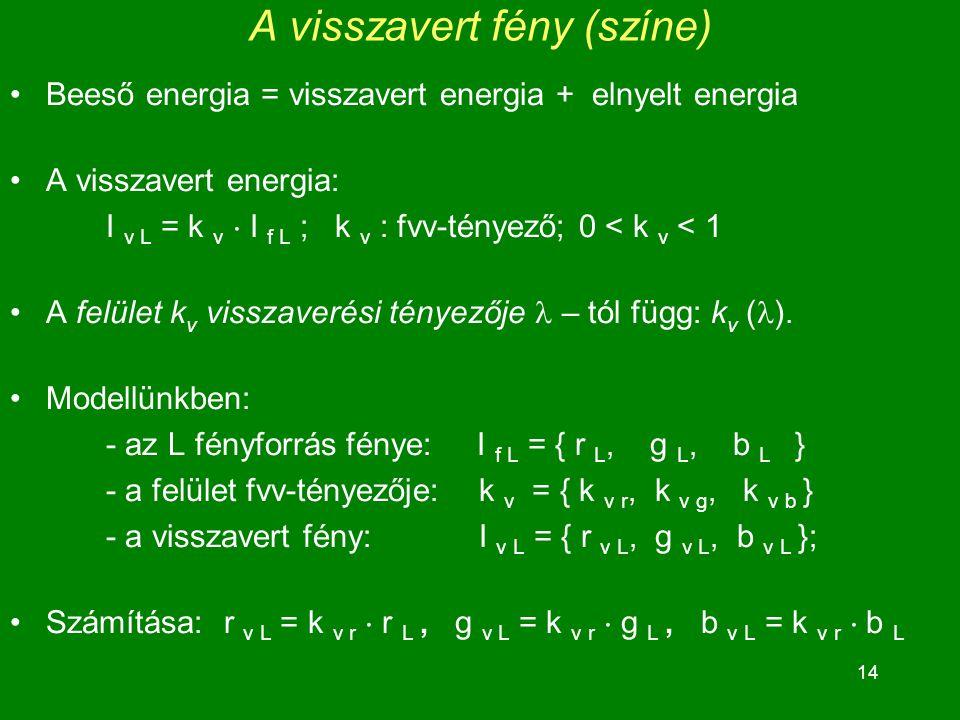 14 A visszavert fény (színe) Beeső energia = visszavert energia + elnyelt energia A visszavert energia: I v L = k v  I f L ; k v : fvv-tényező; 0 < k v < 1 A felület k v visszaverési tényezője – tól függ: k v ( ).