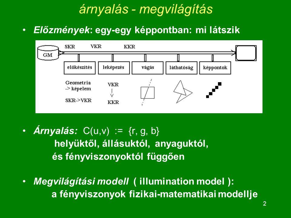 3 Összefoglalva Lokális megvilágítási modellünkben (egyszerűsítések!) a képernyő egy pontjában látott szín: a fény visszaverődése szemünkbe C(u,v) =  L [ I L r (u,v) ] + I a r (u,v) =  L [ I L dr (u,v) + I L sr (u,v) ] + I a r (u,v) =...