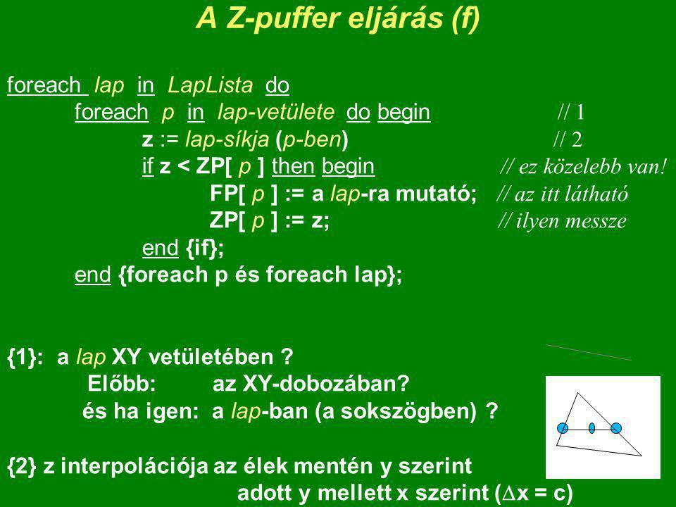A Z-puffer eljárás (f) foreach lap in LapLista do foreach p in lap-vetülete do begin // 1 z := lap-síkja (p-ben) // 2 if z < ZP[ p ] then begin // ez