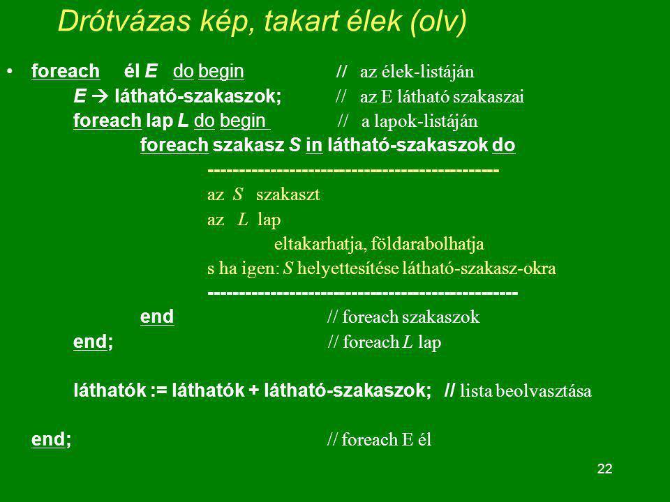 22 Drótvázas kép, takart élek (olv) foreach él E do begin // az élek-listáján E  látható-szakaszok; // az E látható szakaszai foreach lap L do begin