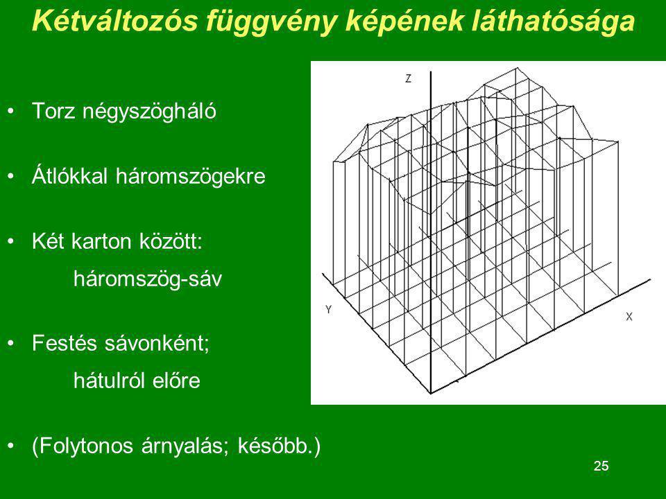 25 Kétváltozós függvény képének láthatósága Torz négyszögháló Átlókkal háromszögekre Két karton között: háromszög-sáv Festés sávonként; hátulról előre