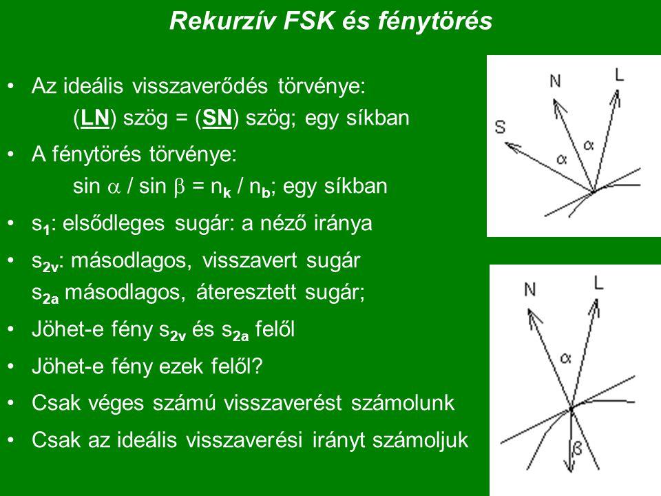 Rekurzív FSK és fénytörés Az ideális visszaverődés törvénye: (LN) szög = (SN) szög; egy síkban A fénytörés törvénye: sin  / sin  = n k / n b ; egy síkban s 1 : elsődleges sugár: a néző iránya s 2v : másodlagos, visszavert sugár s 2a másodlagos, áteresztett sugár; Jöhet-e fény s 2v és s 2a felől Jöhet-e fény ezek felől.