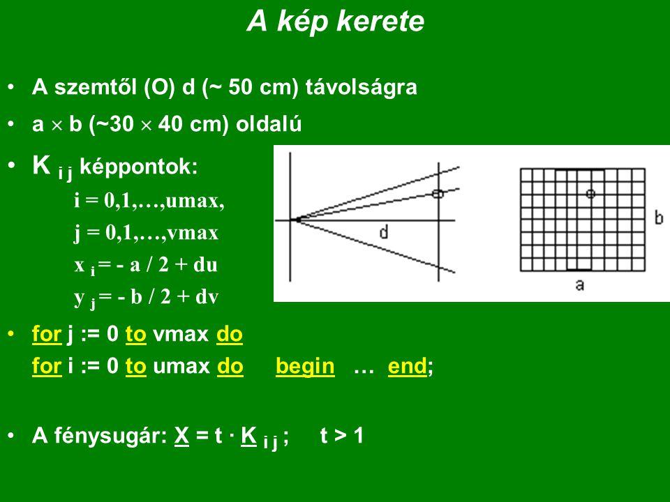 A kép kerete A szemtől (O) d (~ 50 cm) távolságra a  b (~30  40 cm) oldalú K i j képpontok: i = 0,1,…,umax, j = 0,1,…,vmax x i = - a / 2 + du y j = - b / 2 + dv for j := 0 to vmax do for i := 0 to umax do begin … end; A fénysugár: X = t · K i j ; t > 1