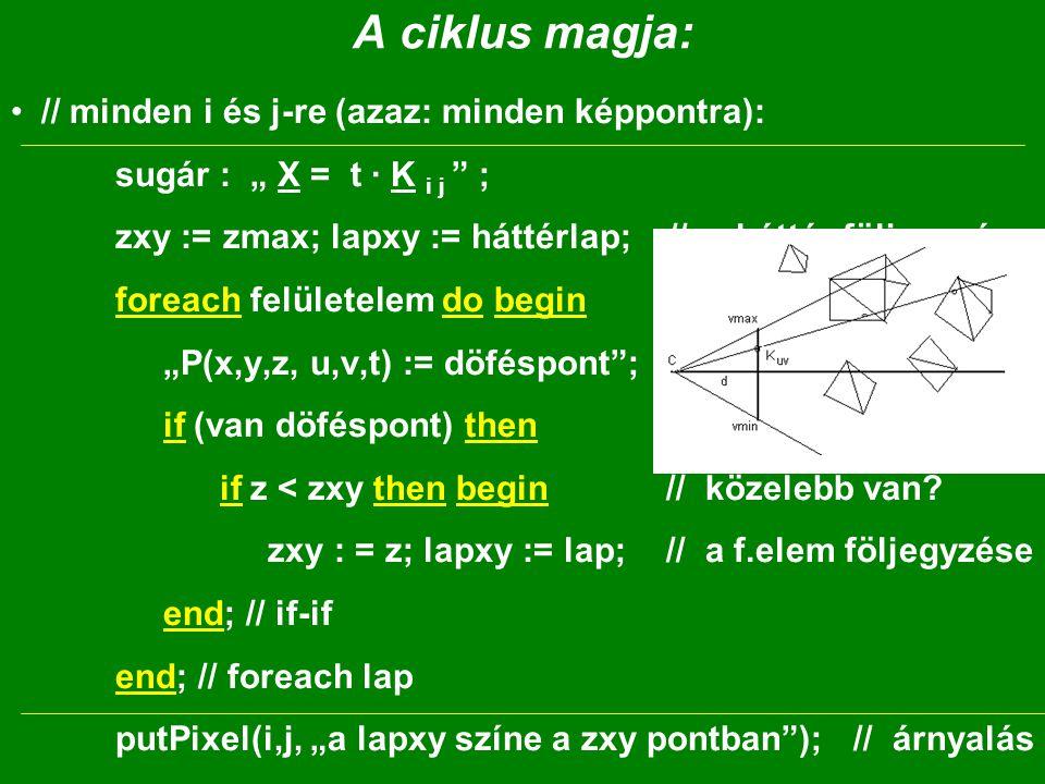 """A ciklus magja: // minden i és j-re (azaz: minden képpontra): sugár : """" X = t · K i j ; zxy := zmax; lapxy := háttérlap; // a háttér följegyzése foreach felületelem do begin """"P(x,y,z, u,v,t) := döféspont ; // -ot keresünk if (van döféspont) then if z < zxy then begin // közelebb van."""