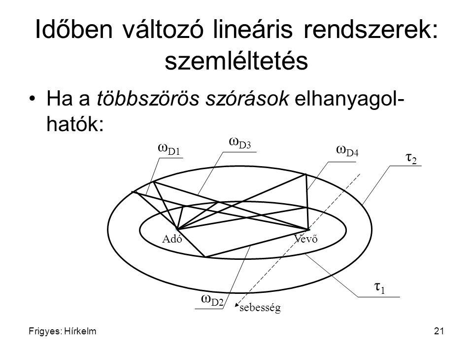 Frigyes: Hírkelm21 Időben változó lineáris rendszerek: szemléltetés Ha a többszörös szórások elhanyagol- hatók: Adó Vevő τ1τ1 τ2τ2 ω D1 ω D2 ω D3 ω D4