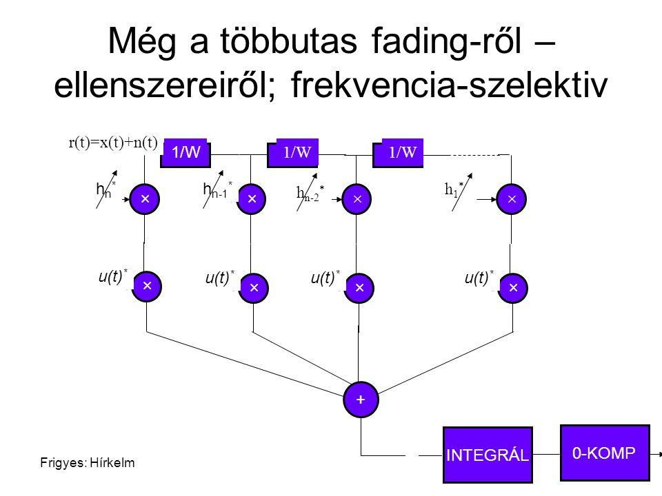 Frigyes: Hírkelm77 Még a többutas fading-ről – ellenszereiről; frekvencia-szelektiv + × hn*hn* 1/W × h n-1 * 1/W × h n-2 * × h1*h1* r(t)=x(t)+n(t) × u