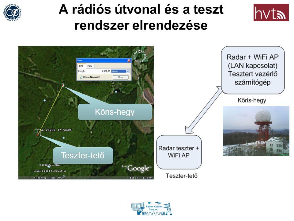 A rádiós útvonal és a teszt rendszer elrendezése Kőris-hegy Teszter-tető