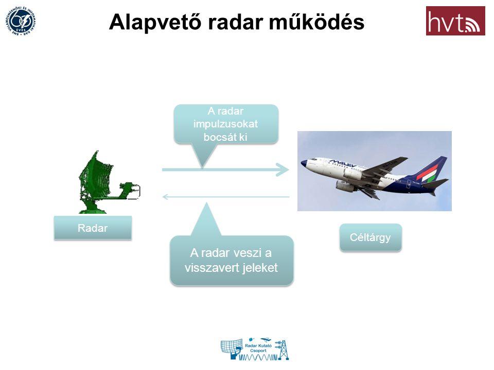 Alapvető radar működés Céltárgy A radar impulzusokat bocsát ki A radar veszi a visszavert jeleket Radar