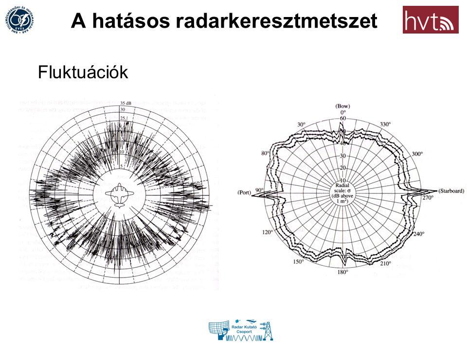A hatásos radarkeresztmetszet Fluktuációk
