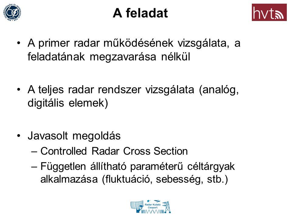 A feladat A primer radar működésének vizsgálata, a feladatának megzavarása nélkül A teljes radar rendszer vizsgálata (analóg, digitális elemek) Javaso