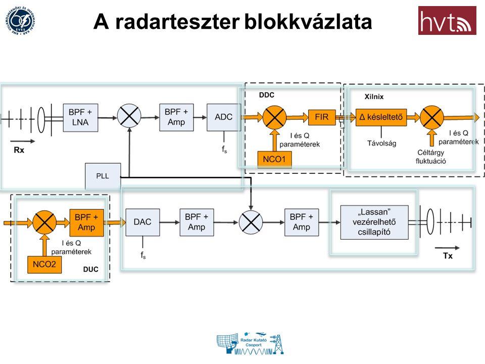 Radar tester parameters RCS Doppler0..1000m/s RCS & clutter0.1..100m2m2 Amp.