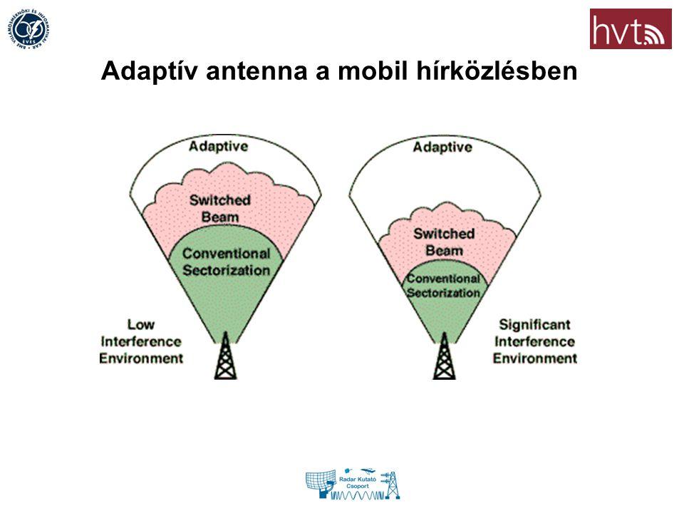 Adaptív antenna a mobil hírközlésben