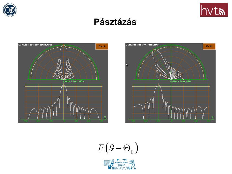 Adaptív PAD becslés előnyei Rayleigh limit alatti szögfelbontás (super resolution) Nagy mérési dinamika Nincsenek megtévesztő szivárgások