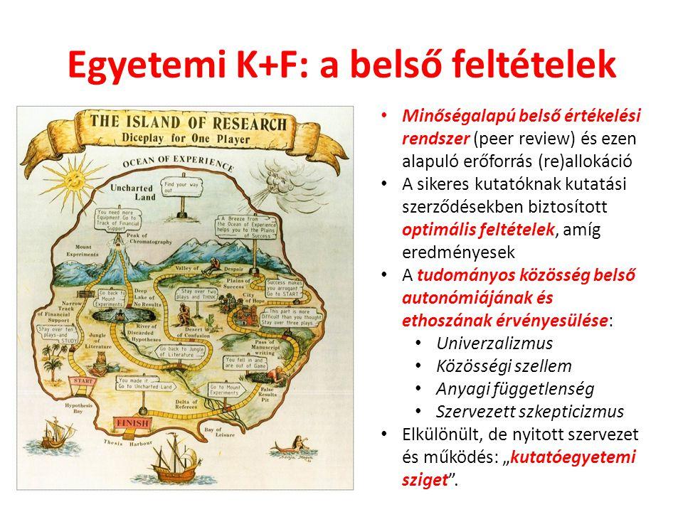 Egyetemi K+F: a belső feltételek Minőségalapú belső értékelési rendszer (peer review) és ezen alapuló erőforrás (re)allokáció A sikeres kutatóknak kut