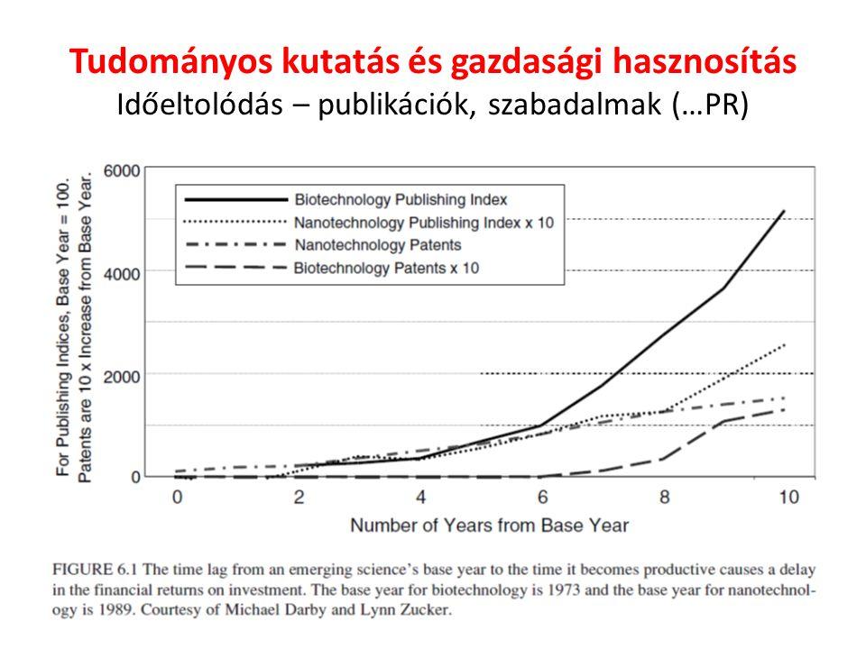 Tudományos kutatás és gazdasági hasznosítás Időeltolódás – publikációk, szabadalmak (…PR)