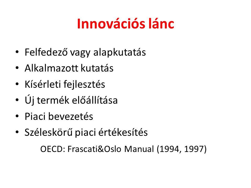 Innovációs lánc Felfedező vagy alapkutatás Alkalmazott kutatás Kísérleti fejlesztés Új termék előállítása Piaci bevezetés Széleskörű piaci értékesítés