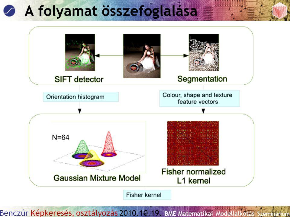 Benczúr Képkeresés, osztályozás 2010.10.19. BME Matematikai Modellalkotás Szeminárium A folyamat összefoglalása