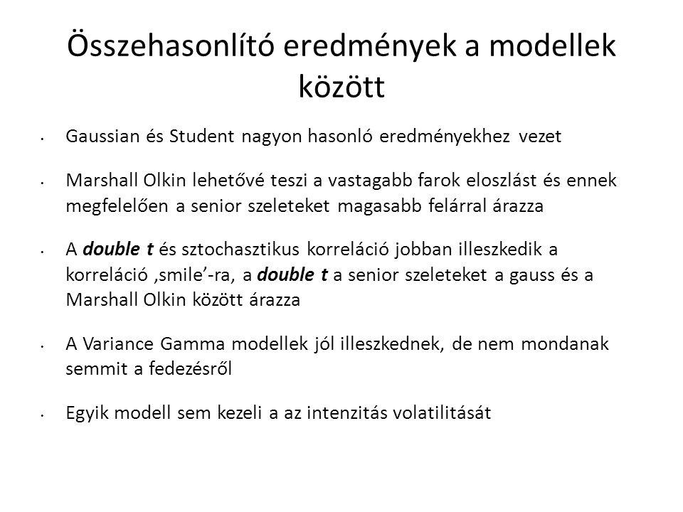 Összehasonlító eredmények a modellek között Gaussian és Student nagyon hasonló eredményekhez vezet Marshall Olkin lehetővé teszi a vastagabb farok eloszlást és ennek megfelelően a senior szeleteket magasabb felárral árazza A double t és sztochasztikus korreláció jobban illeszkedik a korreláció 'smile'-ra, a double t a senior szeleteket a gauss és a Marshall Olkin között árazza A Variance Gamma modellek jól illeszkednek, de nem mondanak semmit a fedezésről Egyik modell sem kezeli a az intenzitás volatilitását