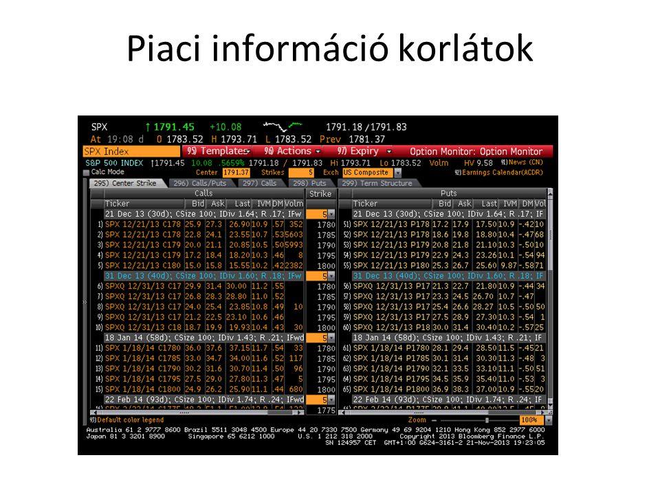 Piaci információ korlátok