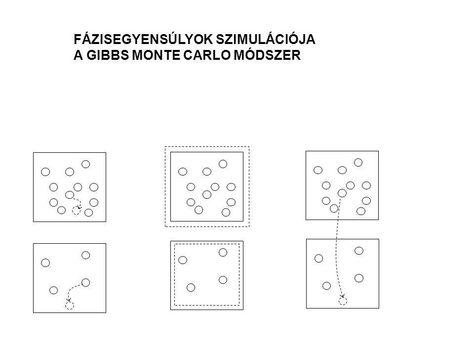 FÁZISEGYENSÚLYOK SZIMULÁCIÓJA A GIBBS MONTE CARLO MÓDSZER