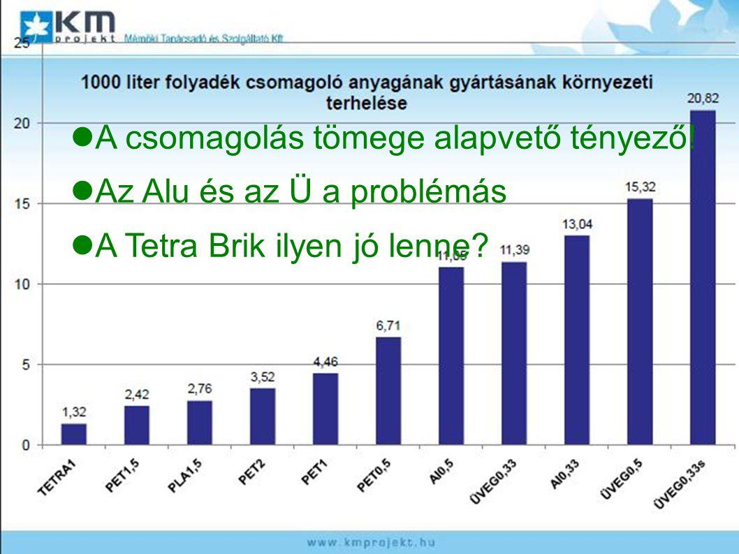 A csomagolás tömege alapvető tényező! Az Alu és az Ü a problémás A Tetra Brik ilyen jó lenne?