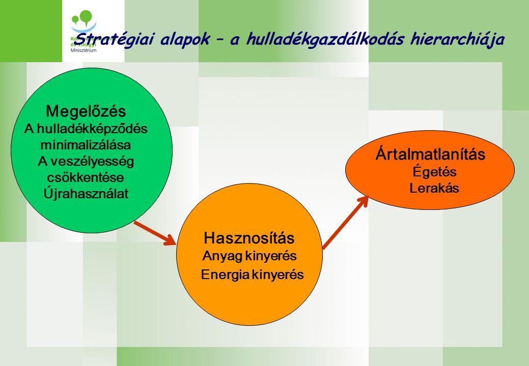 Stratégiai alapok – a hulladékgazdálkodás hierarchiája Ártalmatlanítás Égetés Lerakás Megelőzés A hulladékképződés minimalizálása A veszélyesség csökkentése Újrahasználat Hasznosítás Anyag kinyerés Energia kinyerés