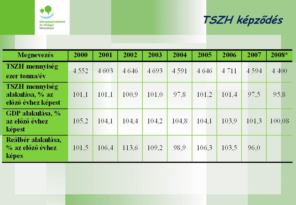 TSZH kezelés