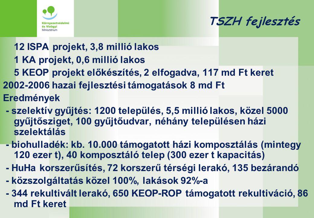 TSZH fejlesztés 12 ISPA projekt, 3,8 millió lakos 1 KA projekt, 0,6 millió lakos 5 KEOP projekt előkészítés, 2 elfogadva, 117 md Ft keret 2002-2006 hazai fejlesztési támogatások 8 md Ft Eredmények - szelektív gyűjtés: 1200 település, 5,5 millió lakos, közel 5000 gyűjtősziget, 100 gyűjtőudvar, néhány településen házi szelektálás - biohulladék: kb.